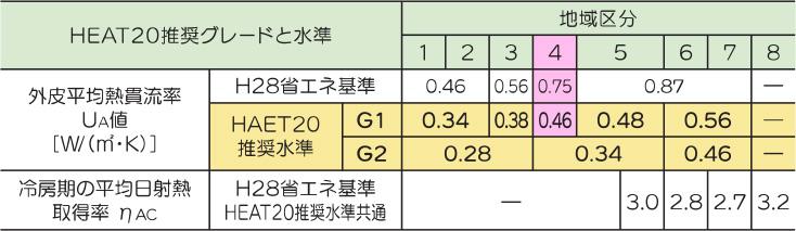HEAT20推奨グレード G1・G2水準