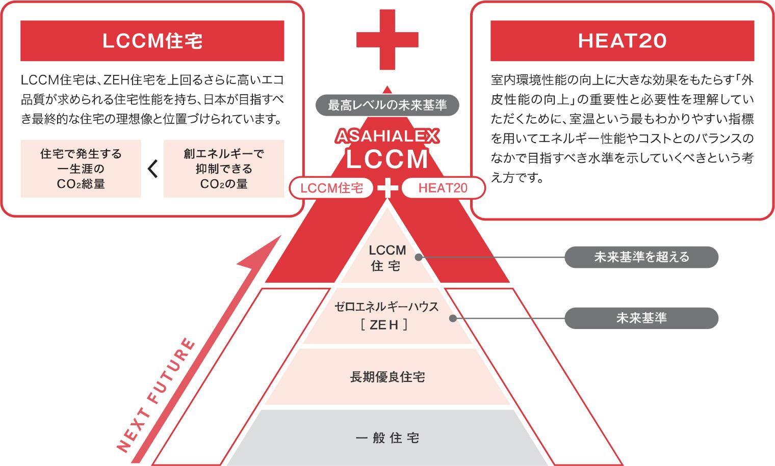 LCCM住宅+HEAT20で「最高レベルの未来基準」へ