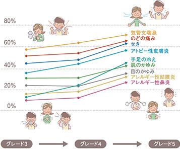 断熱グレードの比較